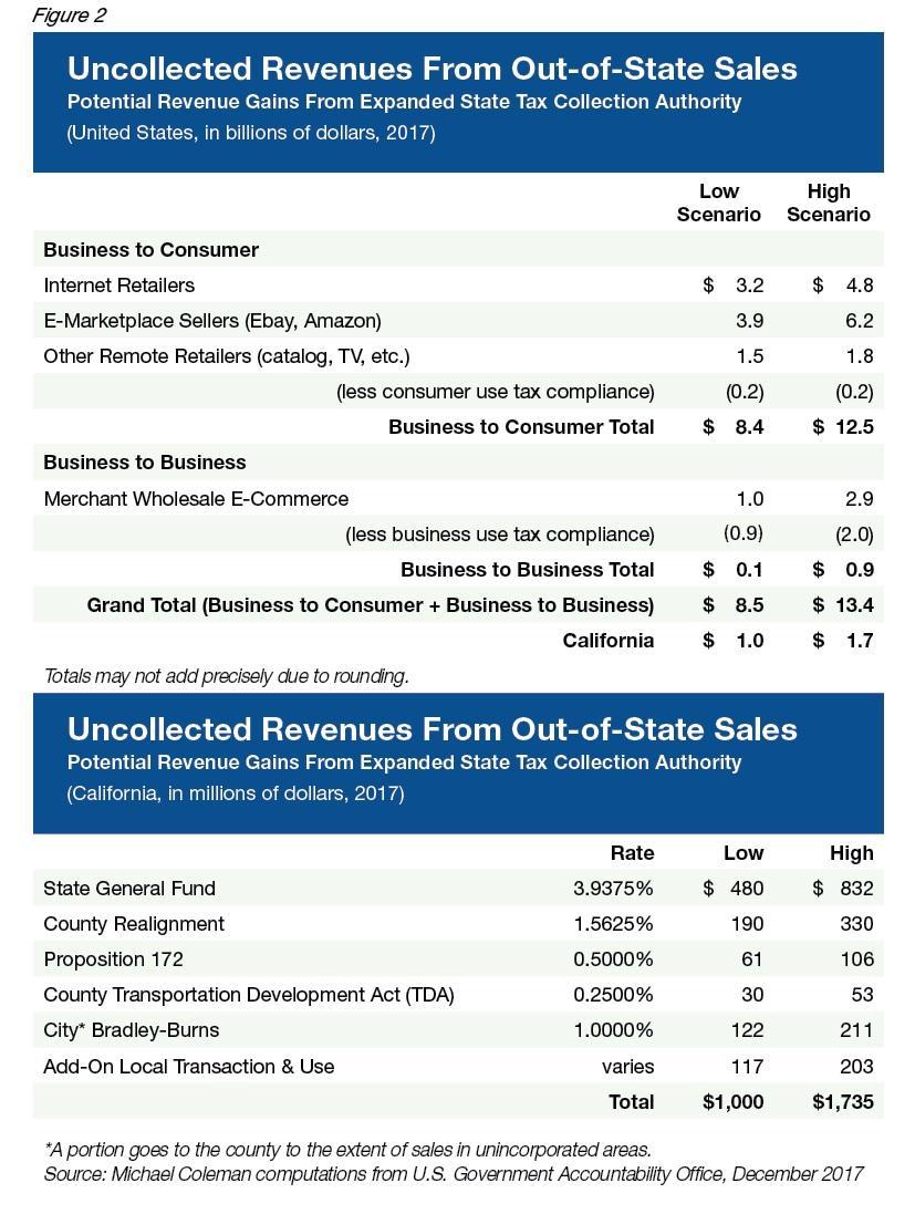 Hot Topics in California Municipal Finance - Western City