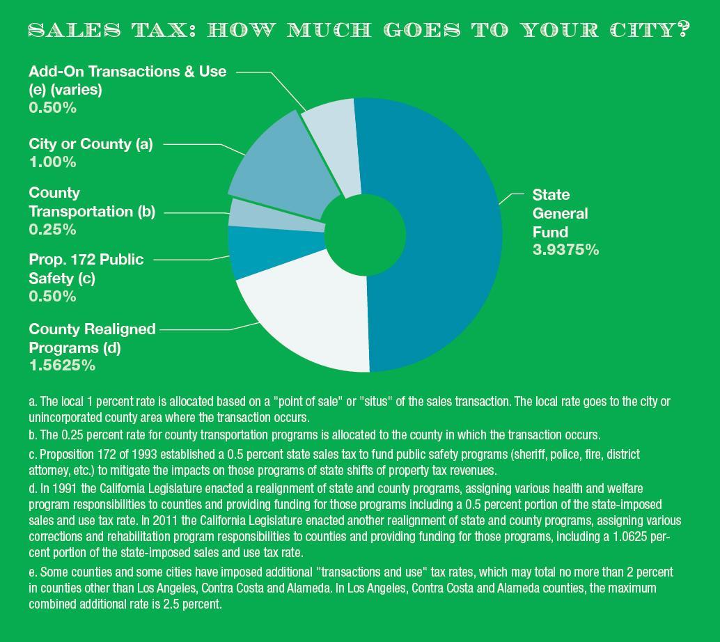 A Primer on California City Revenues, Part Two: Major City